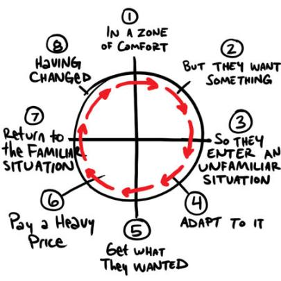 Reformulación práctica del Ciclo del héroe. Hacer Click sobre la imagen para consultar la página web respectiva.
