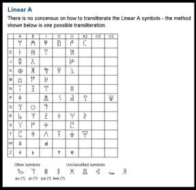 Linear A symbols.