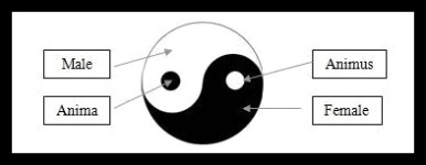 Anima and Animus Principles. Yin Yang.